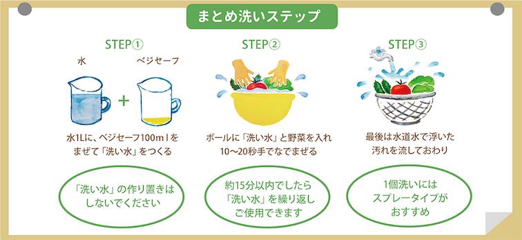 ベジセーフ まとめ洗い用の使い方